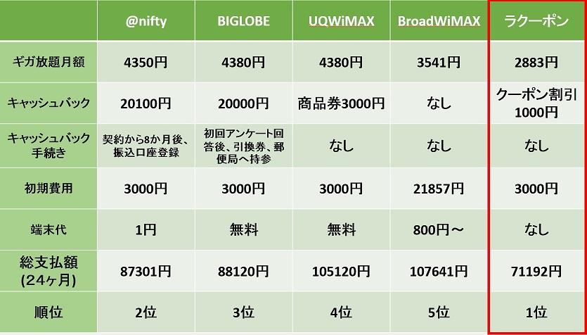 WiMAX 2+ ラクーポン(RaCoupon)比較画像